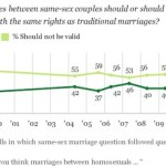 GALLUP: New Polls Show Most Americans Support Marriage Equality and Believe People are Born Gay