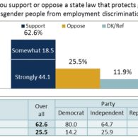 POLL: Most Texas Voters Back LGBT Protections, Oppose Discriminatory 'Religious Freedom' Laws
