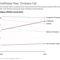 STUDY: Number of People Calling Themselves 'Christians' Dives Over The Past Decade