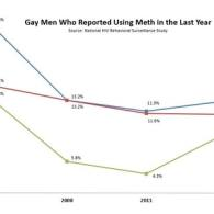 Meth Use by Gay Men in NYC Has More Than Doubled in the Past 3 Years