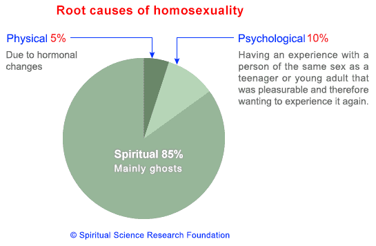 Scientific cause of homosexuality statistics