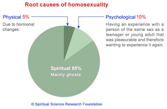 Scientific cause of homosexuality statistics