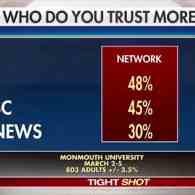 Oops: FOX News Accidentally Displays Graphic Showing It's the Least Trusted Network