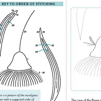 page 4 of shibori eucalyptus pattern
