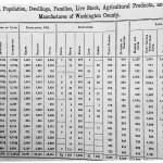 Washington County Population Chart