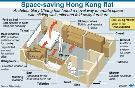 Innovative Hong Kong Apartment