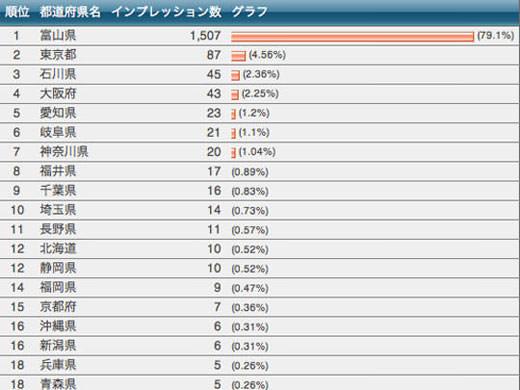 2013年06月のアクセスランキングニュース 100人/日達成