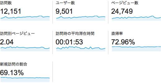 2014年01月のアクセス情報 訪問39%増 UU36%増 PV47%増 500人/日突破