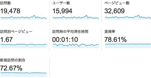 2014年03月のアクセス解析 訪問48%増 UU53%増 PV38%増 1300訪問/日突破