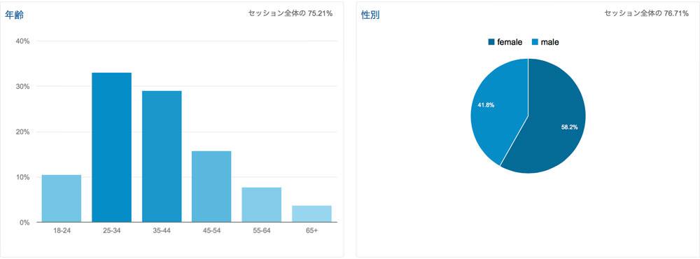 2014年08月のアクセス解析 訪問22%増 UU19%増 PV34%増