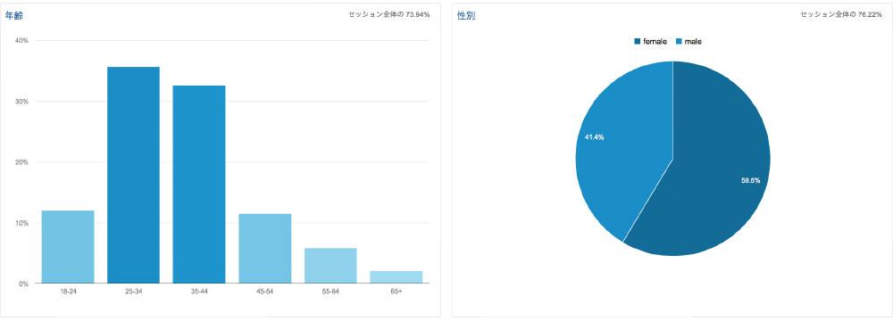 2015年01月のアクセス解析 訪問5%増 UU4%増 PV17%増
