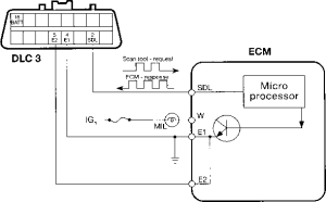 The Obdii Diagnostic Circuit  Toyota Engine Control Systems