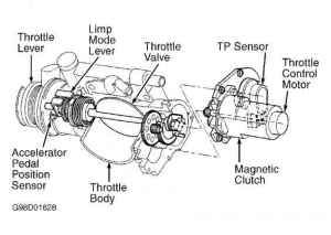 NOTE Electronic Throttle Control System ETCS may also be