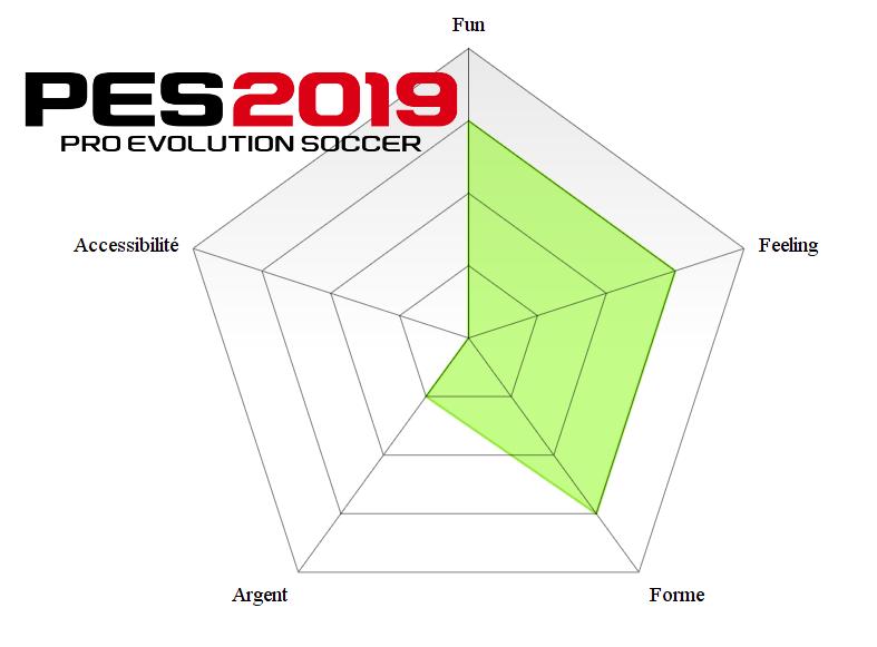 PES 2019 test analyse
