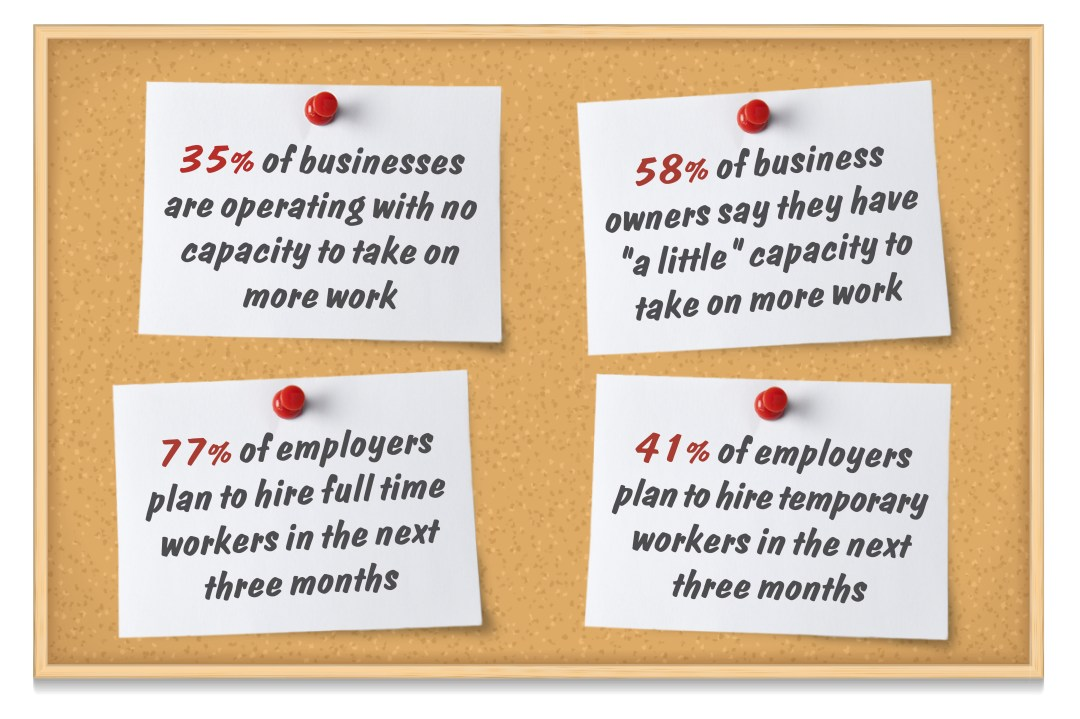 An infographic about employers' inability to take on more work and their plans to hire temporary or full-time staff.