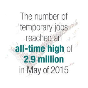 An infographic detailing the number of temporary employees in the U.S.