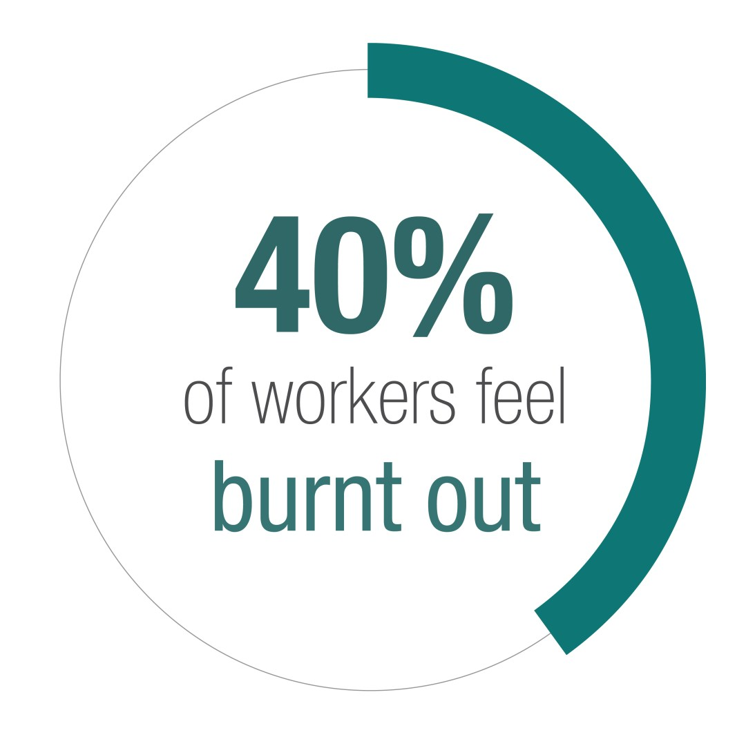 Graph indicating that 40 percent of workers feel burnt out.