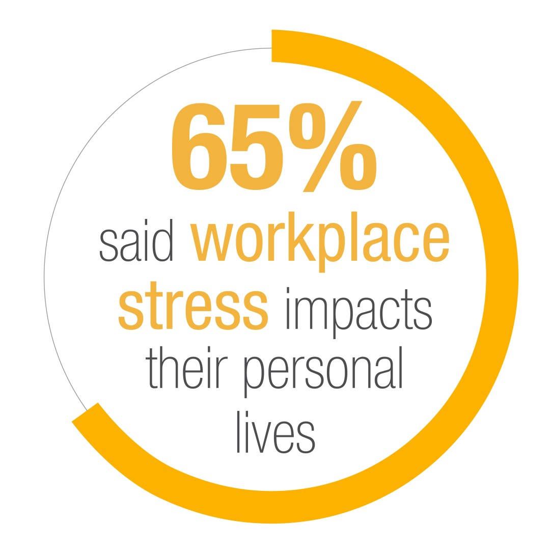 Graph indicating that 65 percent of workers said stress impacted their personal lives.