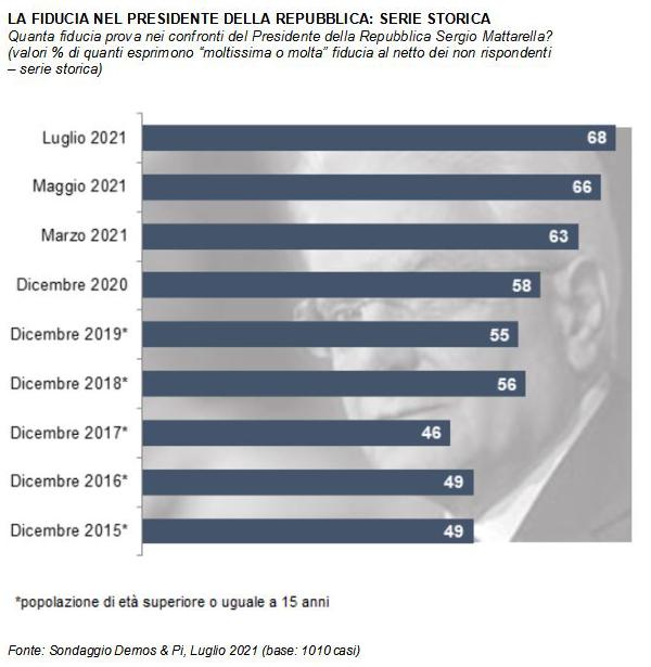 sondaggio Mattarella