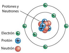 Los Modelos Atómicos Tp Laboratorio Químico
