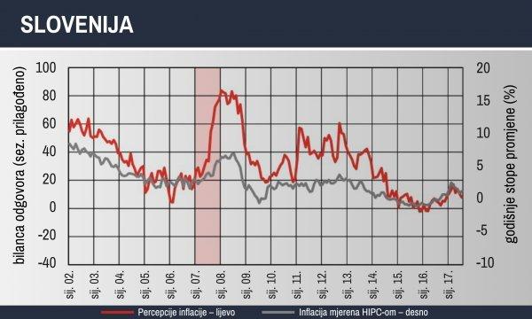 Kretanje percepcije inflacije i inflacije u Sloveniji