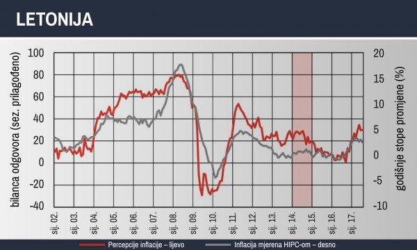 Kretanje percepcije inflacije i inflacije u Letoniji