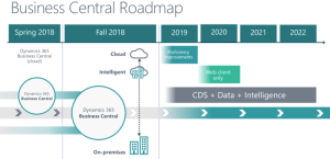 business-central-roadmap