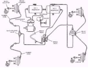 Compressor, Governor, and Unloader Assembly