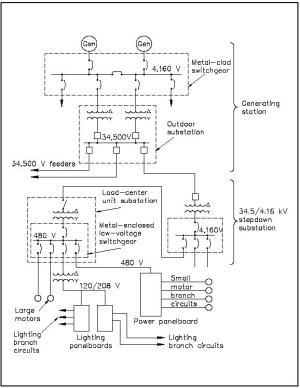Electrical Single Line Diagram Generator  Somurich