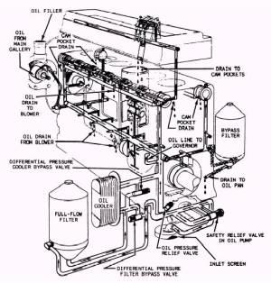 Fullflow lubricating oil system