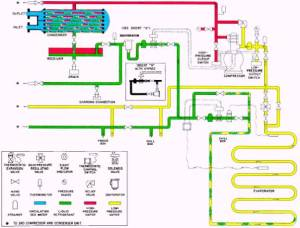Main ponents of an R12 refrigeration system