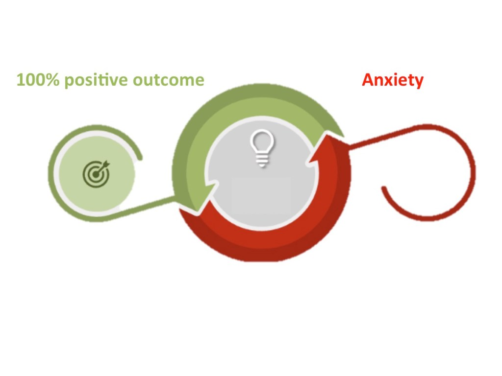 Anxiety can seesaw with its opposite number - thinking of 100% positive outcome