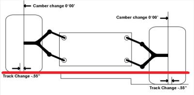 ภาพกราฟฟิคอธิบายโครงสร้างพื้นฐานของระบบ Double Wishbone