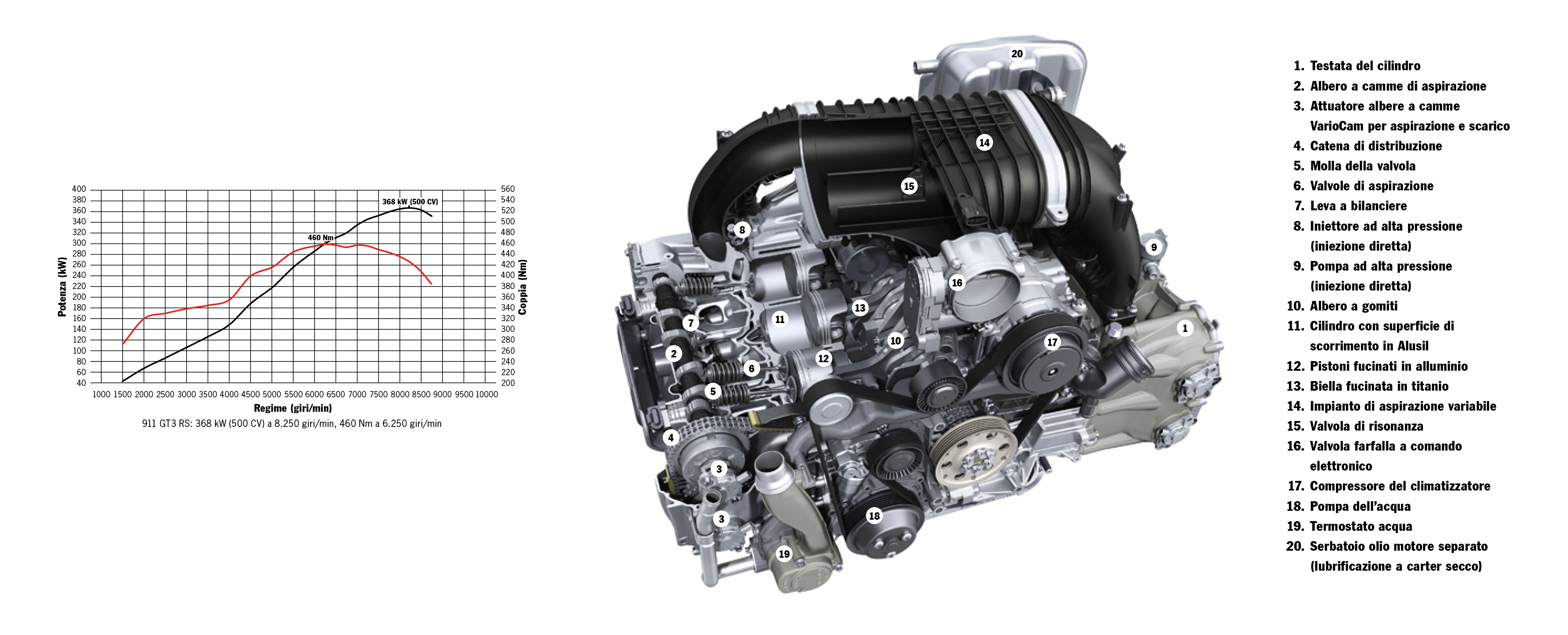 911 Gt3 Rs Engine