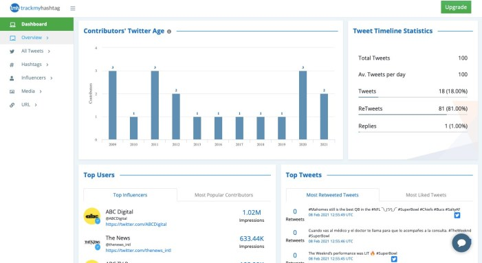 TrackMyHashtag Twitter analytics tool, analytical dashboard