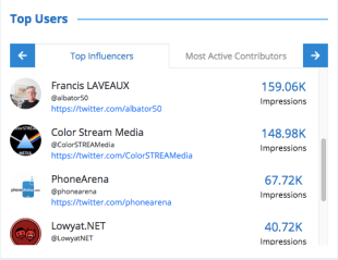 Identify top influencers engaging with your brand- TrackMyHashtag.com Twitter analytics tool
