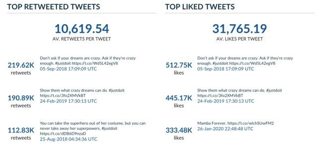 most engaging tweets