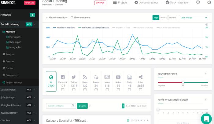 brand24 Twitter analytics tool dashboard