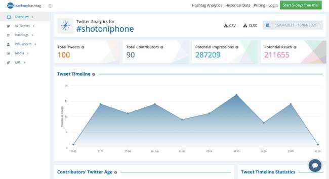 trackmyhashtag hashtag analytics tool dashboard