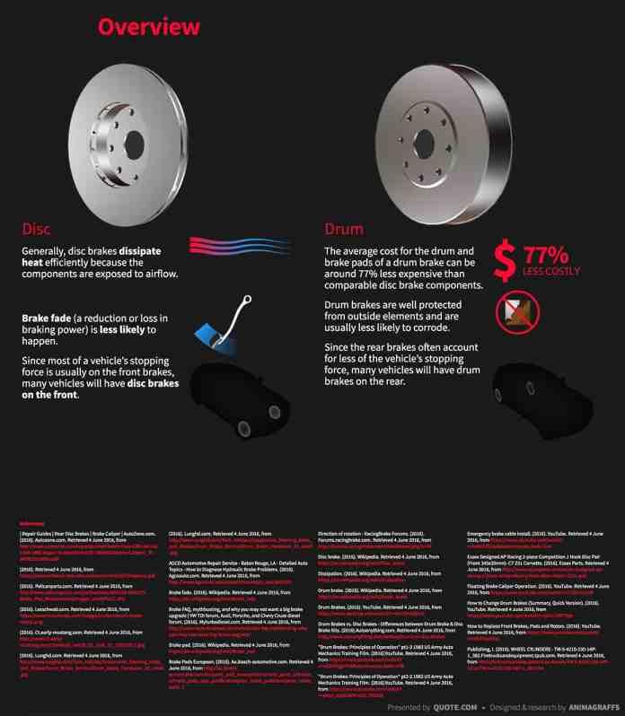 Disc Brakes Vs Drum Brakes overview