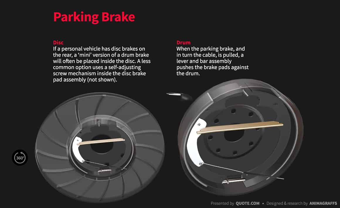 Disc Brakes Vs Drum Brakes the parking-brake