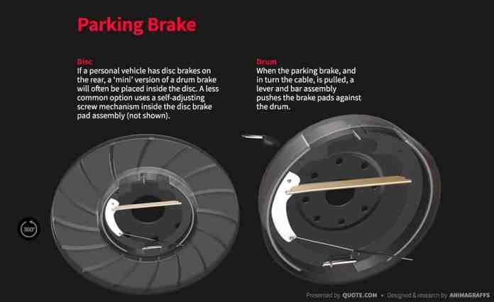 Disc Brakes Vs Drum Brakes the parking-brake
