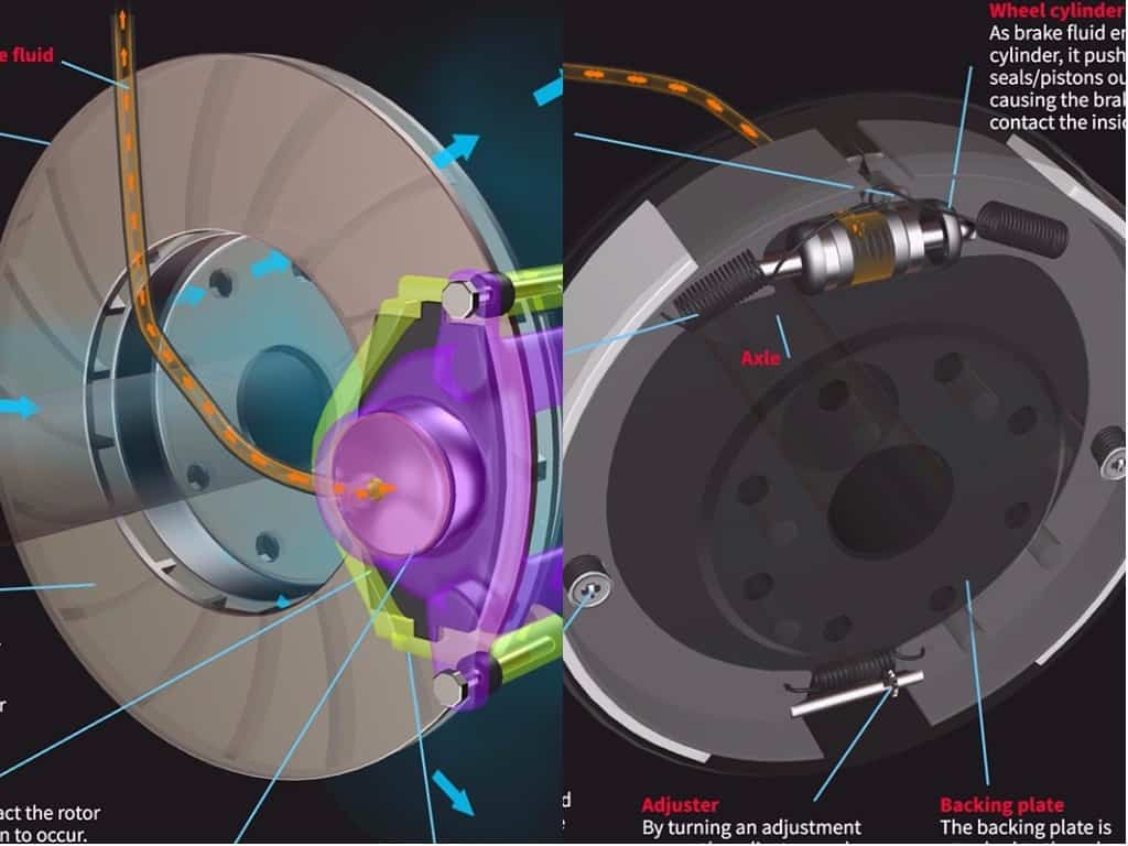 Disc Brakes Vs Drum Brakes: The Differences & In-Depth Infographic