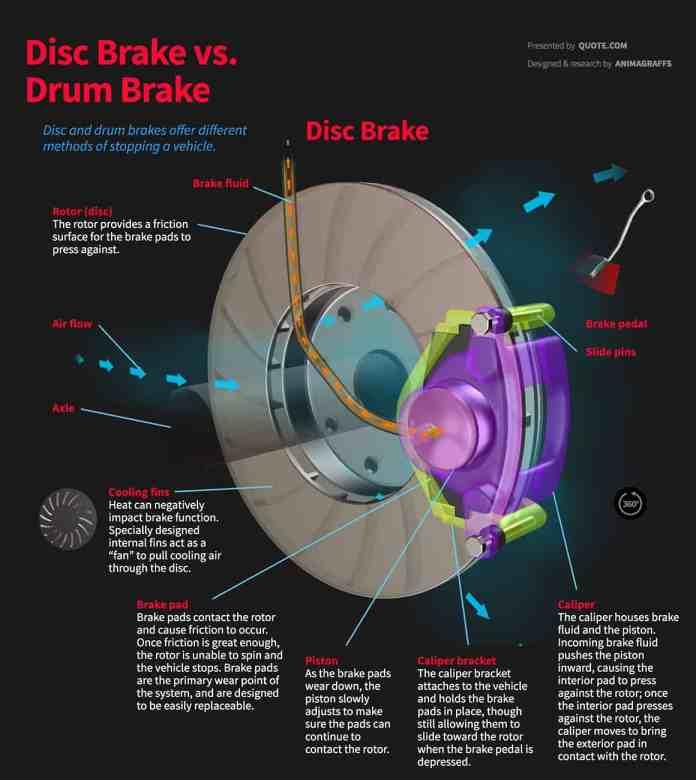 disc-vs-drum-brake