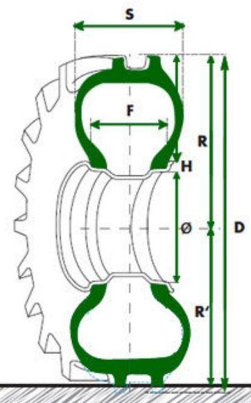 códigos de las ruedas