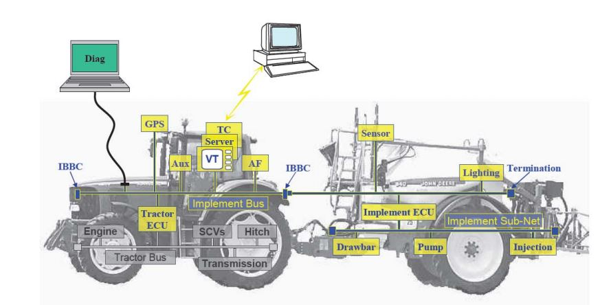 Sistema ISOBUS de un tractor y un pulverizador hidráulico
