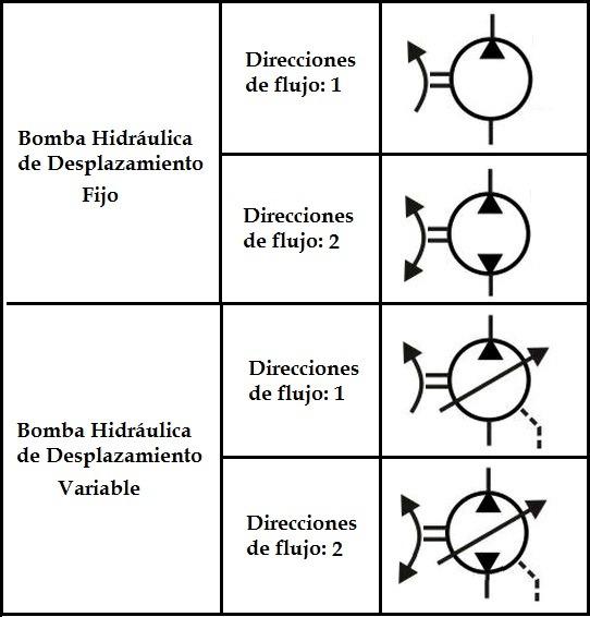 bombas en las transmisiones hidráulicas