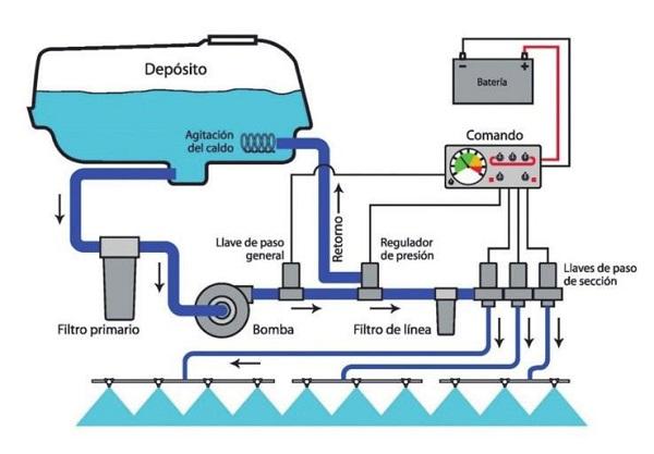 Esquema simplificado del circuito de un pulverizador hidráulico. imagen: AAPRESID
