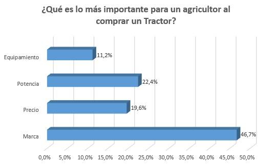 Resultados encuesta compra tractor