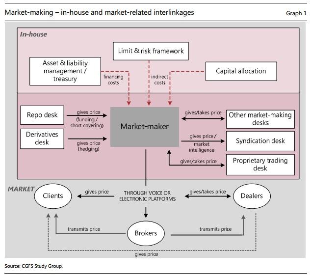 Marketmakerliquidity